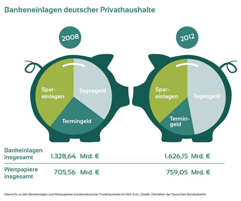 Bankeneinlagen deutscher Privathaushalte