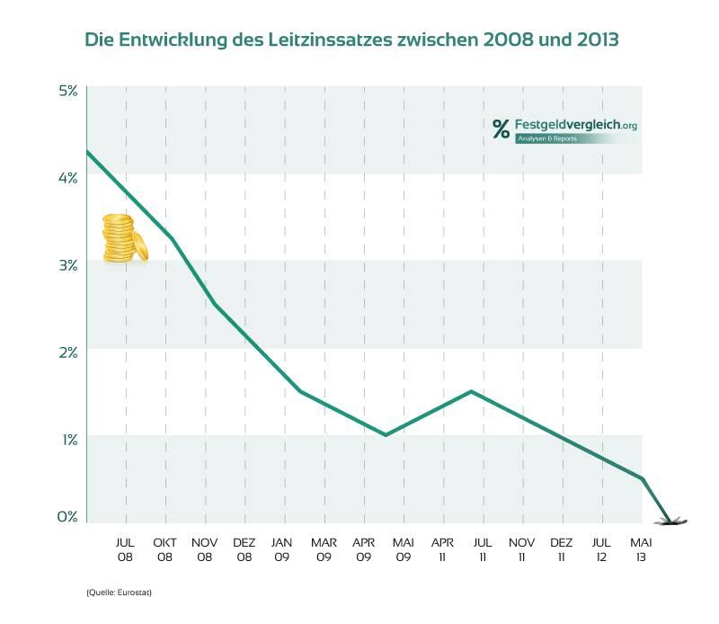 Die Entwicklung des Leitzinssatzes zwischen 2008 und 2013